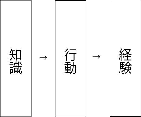 WEBデザイナーの知識→行動→経験